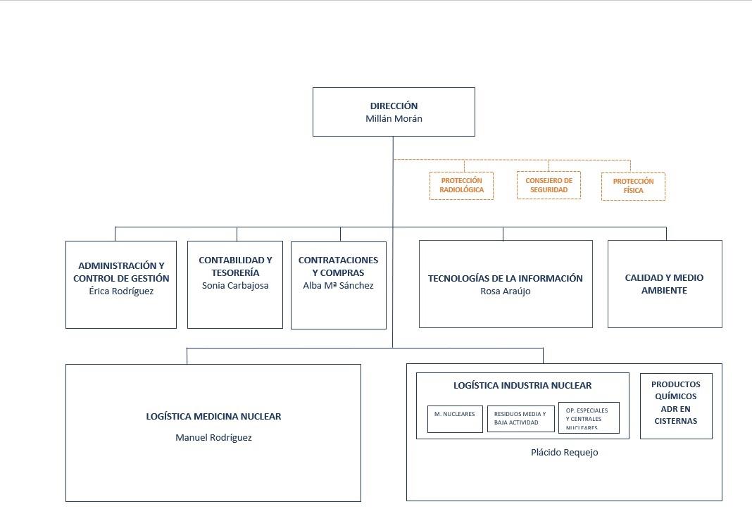 Organigrama ETSA 2021